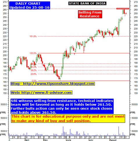sbi bank stock price 08 24 16