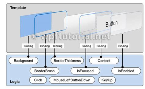 types of templates in wpf wpf tutorial templates