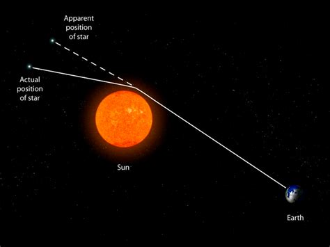 how many light years away is the sun seeing the sun and earth s past in the sky page 1
