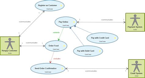 what is use diagram what is a use diagram knowledge base
