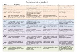 macbeth themes and imagery worksheet the rise and fall of macbeth activity and worksheets ks4