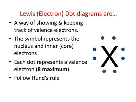 lewis dot diagram unmasa dalha orbital diagram for ti wiring diagrams repair wiring scheme