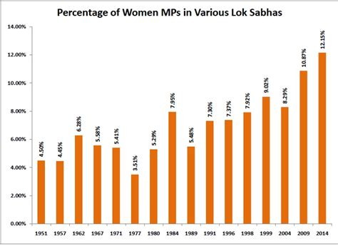 total number of lok sabha seats mps in lok sabha how the numbers changed