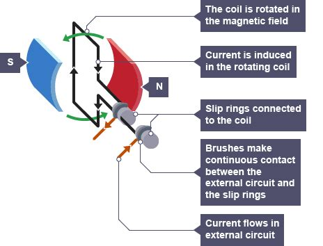 electrical conductors gcse by which methode electricity is generated from rotating vertical axis turbine quora