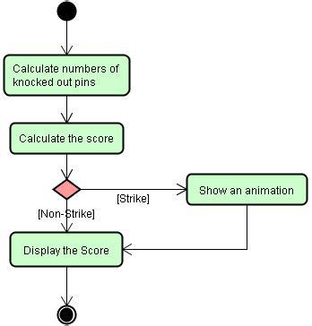 uml flowchart diagram activity diagrams are similar to flowchart diagrams