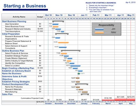 Project Template by Free Project Management Templates Aec Software
