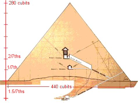 great pyramid cross section sekeds and the geometry of the great pyramid