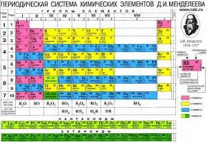 таблица гормонов и функций
