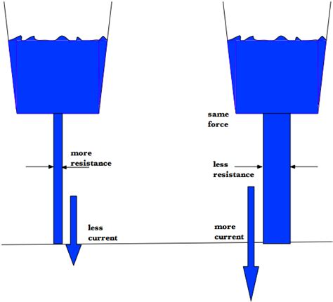 define resistor current ohms audio electronics