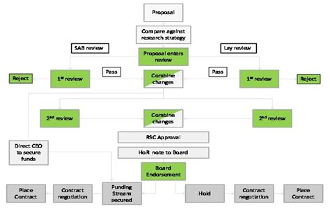 schematic diagram of research process schematic diagram of research process information about