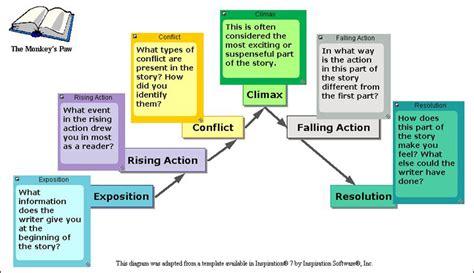 story diagram preciouslyana s just another weblog