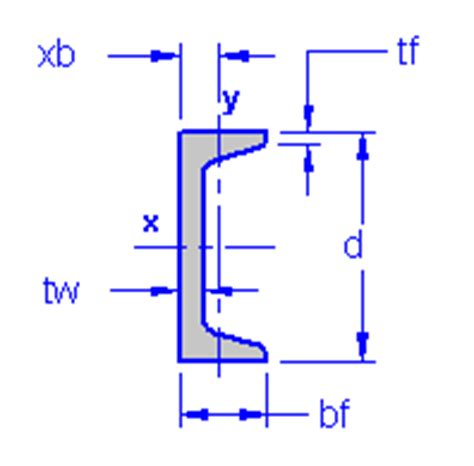 channel section properties steel channel section properties moment of inertia steel