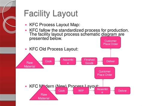 Product Layout Of Kfc | operation management presentation