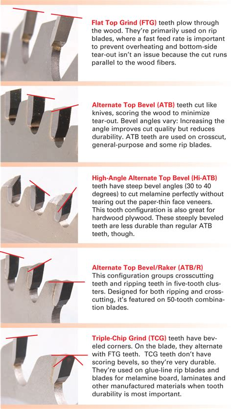 table saw rip blade essential tablesaw blades popular woodworking magazine