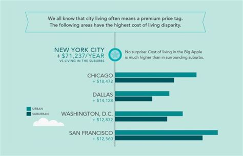 cost of living in chicago in 2017 food transport real study how much city living vs suburbs really costs