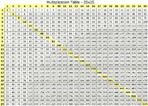 multiplication chart 20x20 printable multiplication chart multiplication table 25x25 diy