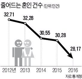 Record Number Of Marriages No Of Marriages Hits Record Low At 282 000 The Korean Economic Daily