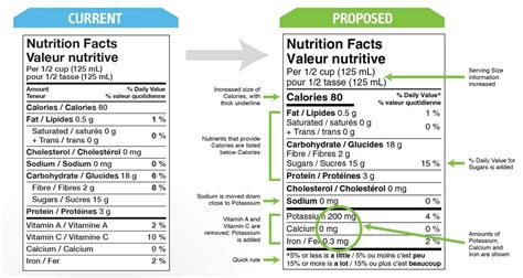 table nutrition proposed food label changes to the nutrition facts table
