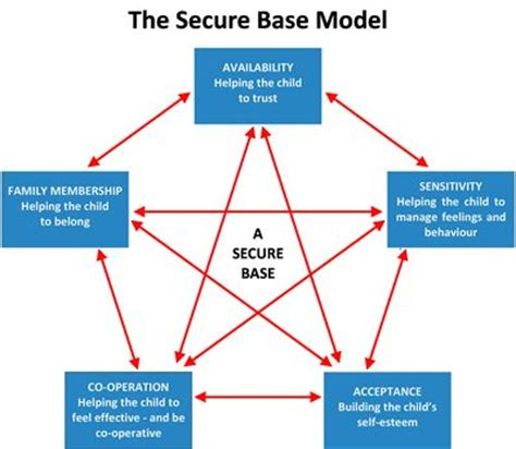 attachment theory in building connections between children and parents books the secure base model brain insights early brain