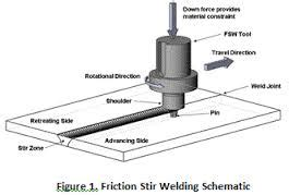 friction stir welding research paper friction stir welding research paper writefiction581 web