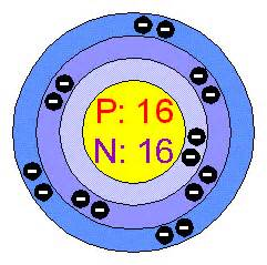 Number Of Protons In Sulfer Chemical Elements Sulfur S