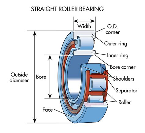 motor parts and bearings what s the difference between bearings machine design