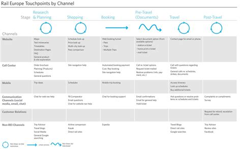 A Step By Step Guide To Building Customer Journey Maps Customer Touchpoint Mapping Template