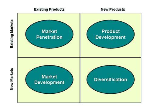 ansoff s matrix on pinterest ansoff matrix product