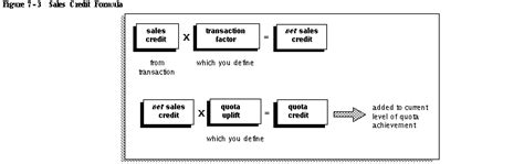 Formula Of Credit Sales Defining Compensation Rates Oracle Sales Compensation Help