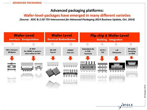 semiconductor integrated circuit packaging technology challenges next five years advanced packaging and integration technology symposium spreads message of collaborative