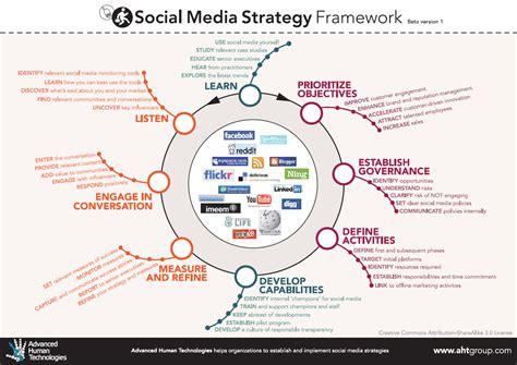 social media plan strategies socialiving
