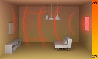 House Warming Present wall mounted infrared heating panels infralia