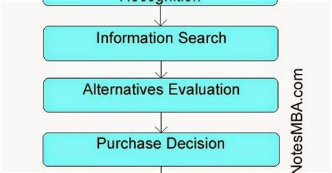 Decision Notes For Mba by Marketing Notes Consumer Decision Process E