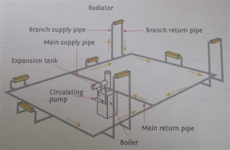 House Floor Plan Examples radiator heating systems installation and upgrades