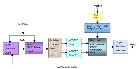 power supply unit block diagram block diagram dc power supply images how to guide and