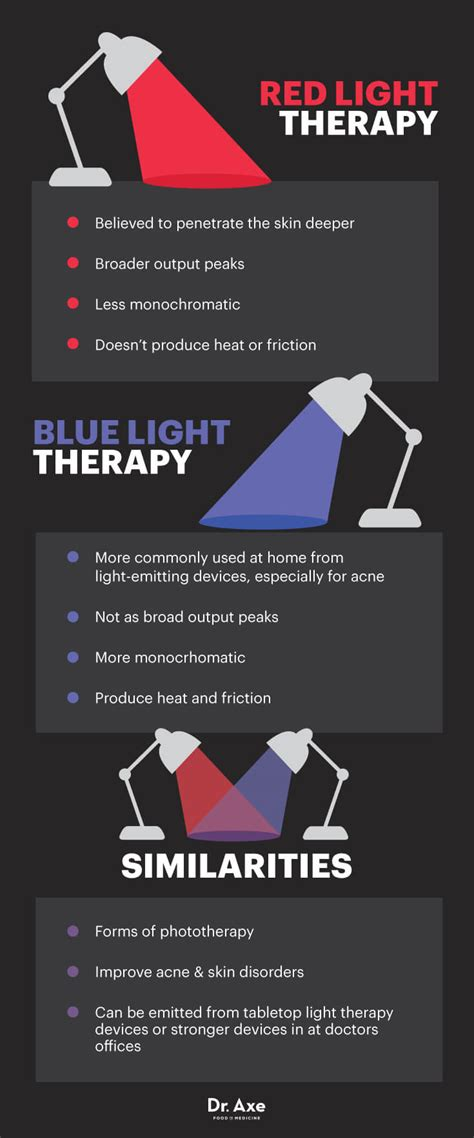 red light therapy skin benefits deep penetrating light therapy gum device iron blog
