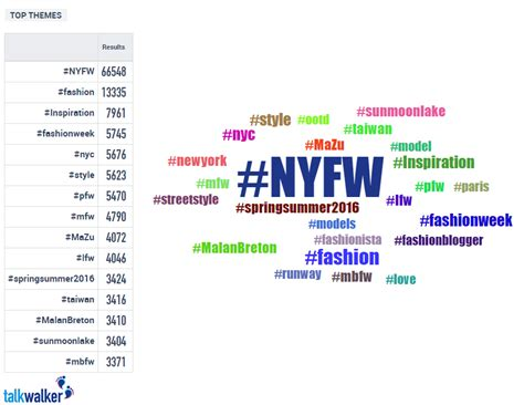 fashion design hashtags new york fashion week s story on social media talkwalker