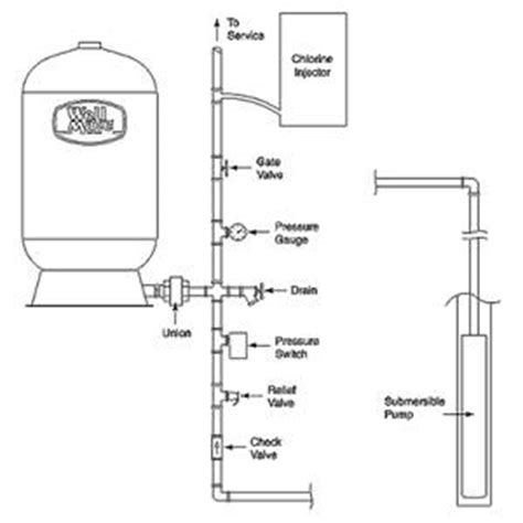 How To Plumb A Pressure Tank by Water Well Plumbing Schematic Get Free Image About