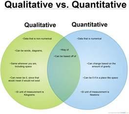 Qualitative Research Template by Qualitative Vs Quantitative Venn Diagram Creately