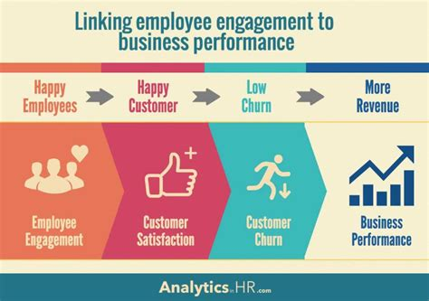 employee engagement through effective performance management a practical guide for managers books how to link engagement to business performance in 3 steps