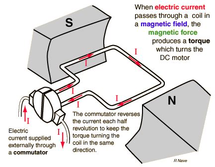 Electric Car Motor Ac Vs Dc Principles Of Operation Of Dc Electric Motors