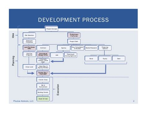 What Does Mba In Real Estate Developemnt by Image Gallery Land Development Process