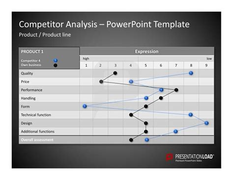 competitor analysis template free competitor analysis powerpoint templates use this diagram