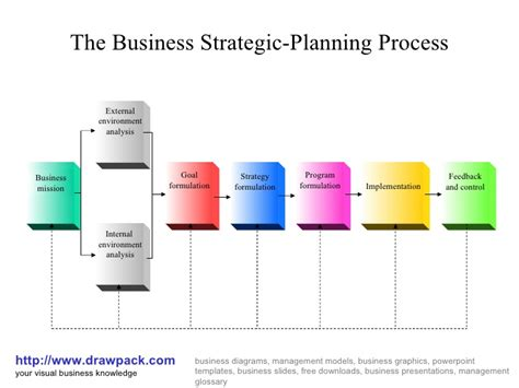 strategic planning cycle diagram planning templates calendar template 2016