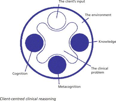 Clinical Reasoning In The Health Professions Physiotherapy