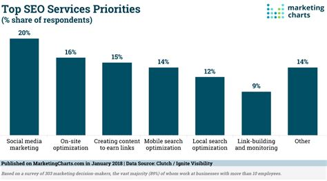 marketing charts charts data and research for marketers