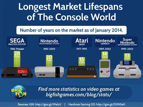 console world marketing lifespans of consoles big fish