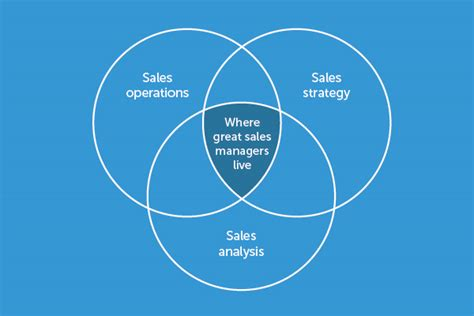 sle of a venn diagram an introduction to sales reporting pipedrive