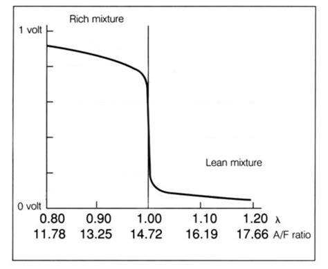 rich and the resistors band schedule how do lambda sensors work motor vehicle maintenance repair stack exchange