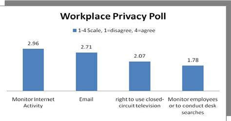 Essay On Email Monitoring by Thesis Employee Privacy Rights In The Workplace College